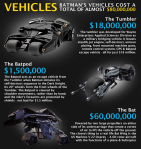 The Costs of Being Batman